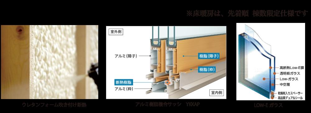 ウレタンフォーム吹付け断熱。アルミ樹脂複合サッシYKKAP。LOW-Eガラス。※床暖房は先着順。棟数数限定仕様です