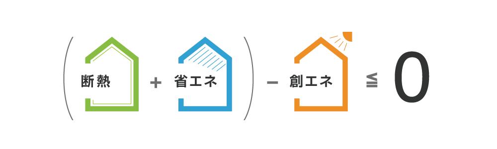 一年間の一次エネルギー(冷暖房設備、換気設備、照明設備、給湯設備、のエネルギー消費量)を自給自足し、エネルギー収支をプラスマイナス「ゼロ」にする機能を備えた住宅が ZEHゼッチ