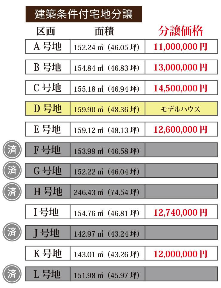 202004_中浜区画価格表